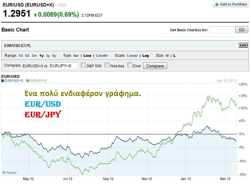 EUR VS DOLLAR AND EUR VS YEN 01 200313
