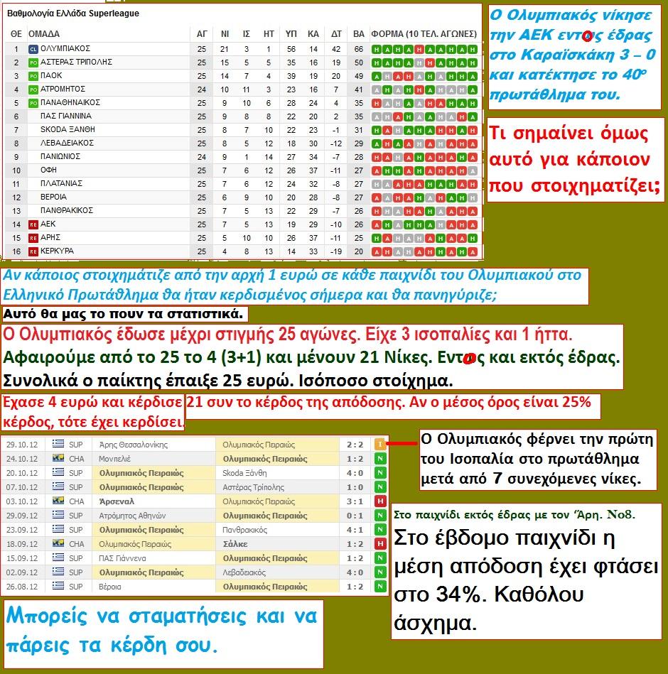 FOOTBALL OLYMPIAKOS STATISTICS 02 110313