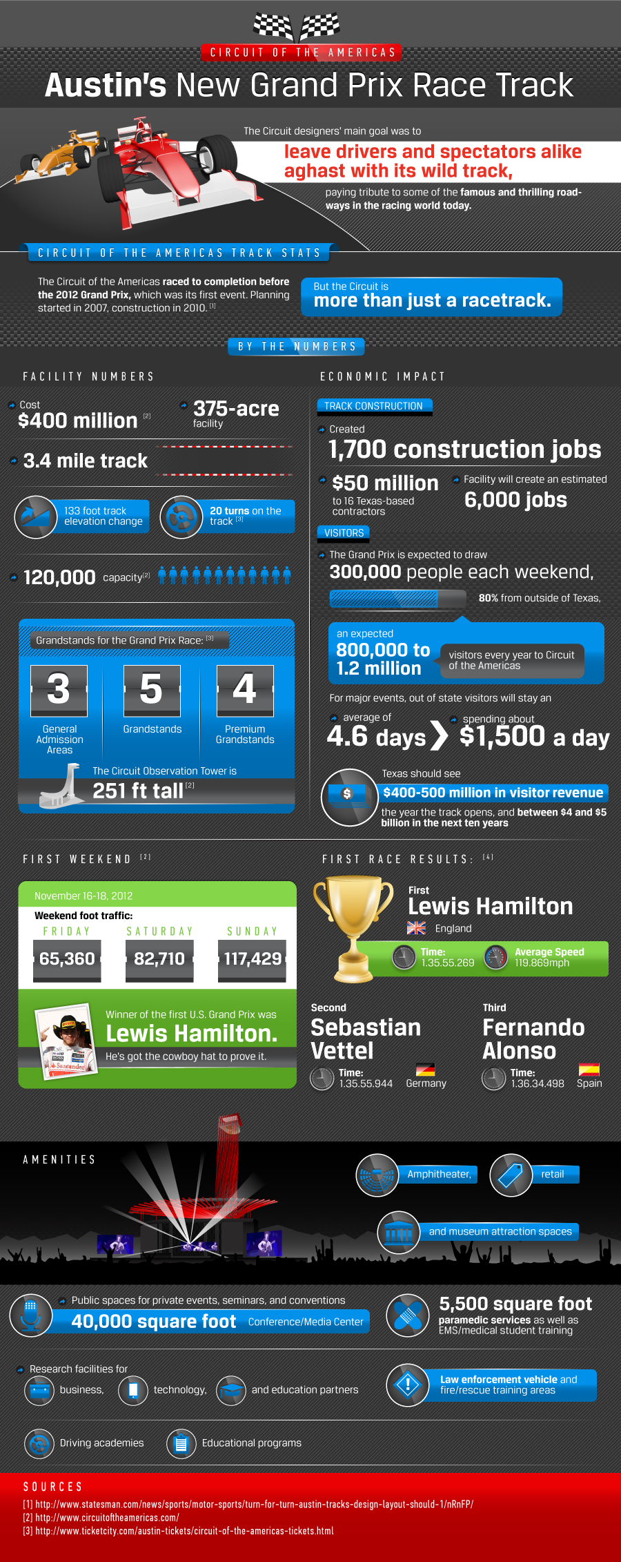 FORMULA 1 austin texas circuit BY THE NUMBERS 01 250313