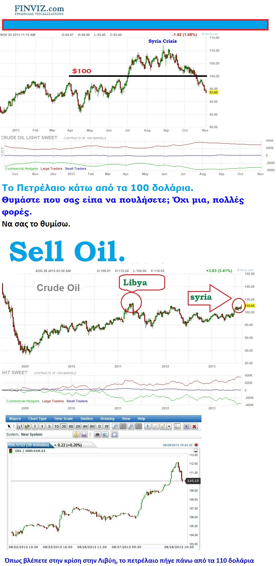 FOREX CRUDE OIL shell CHART 01 051113