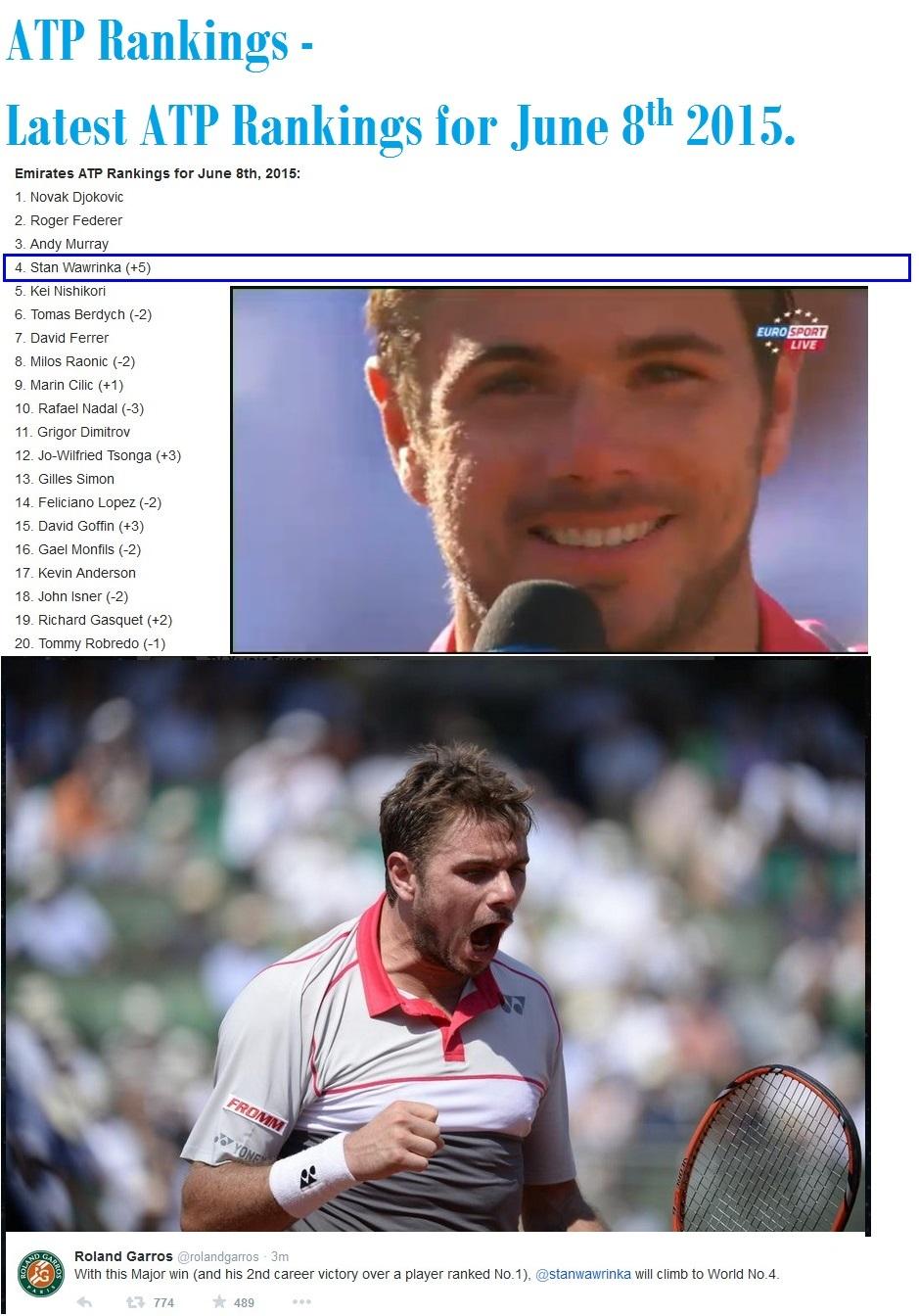 TENNIS ATP RANKINGS FOR JUNE WAWRINKA 03 080615