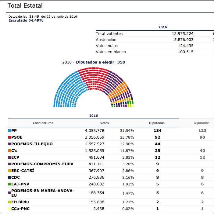 SPAIN ELECTIONS RESULTS 02 270616