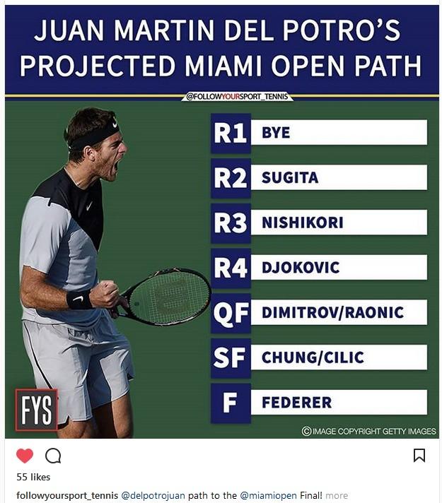 διασημότητες που χρονολογούνται από τους παίκτες του τένις δωρεάν online dating στο Μάντσεστερ