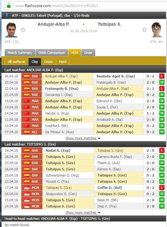 116e1bd3a6 Tennis  Portugal   Estoril ATP 250  Andujar – Alba P vs Tsitsipas  No132 vs  No 44